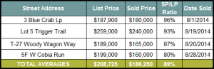 Seacrest Beach Real Estate lot sales | August 2014 Market Report