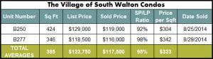 Seacrest Beach Real Estate Village of South Walton Condo Sales | August 2014 Market Report