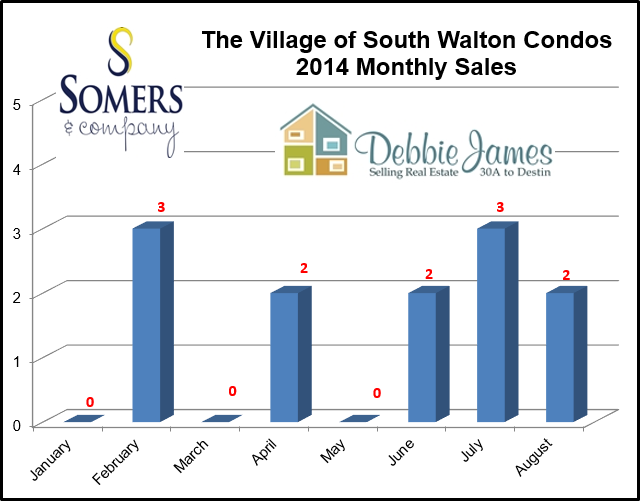 Seacrest Beach Real Estate Village of South Walton Condo Sales | August 2014 Market Report