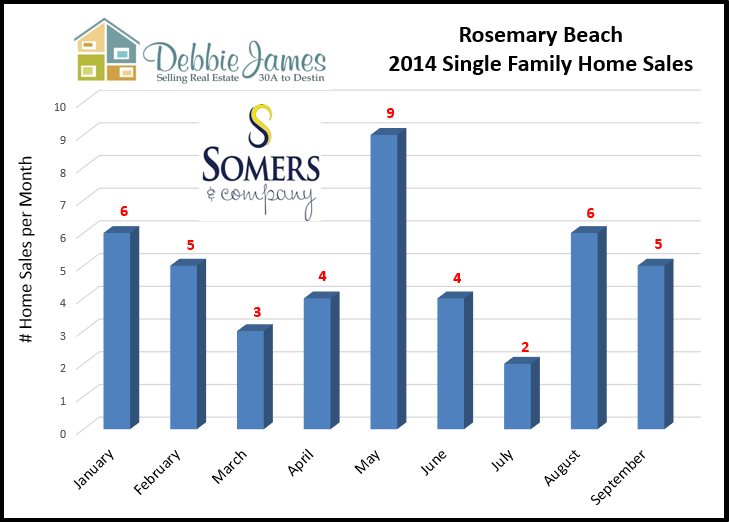Rosemary Beach Market Report | Monthly Sales