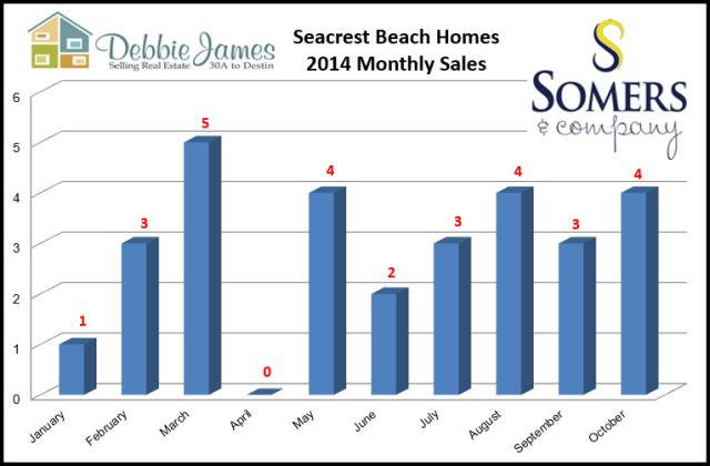 Seacrest Beach Real Estate Sales