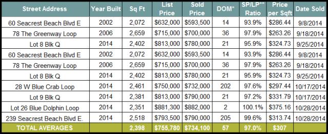 Seacrest Beach Real Estate Sales September and October 2014