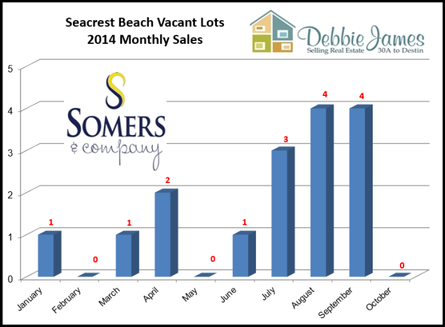 Seacrest Beach Real Estate Vacant Lot Sales