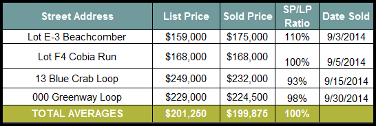 Seacrest Beach Real Estate Vacant Lot Sales September and October 2014