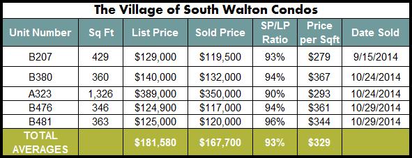 Seacrest Beach Village of South Walton Sales