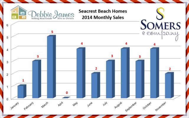 Seacrest Beach Real Estate Sales November 2014