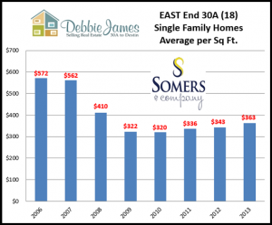 30A Real Estate price per sq ft east end of 30A